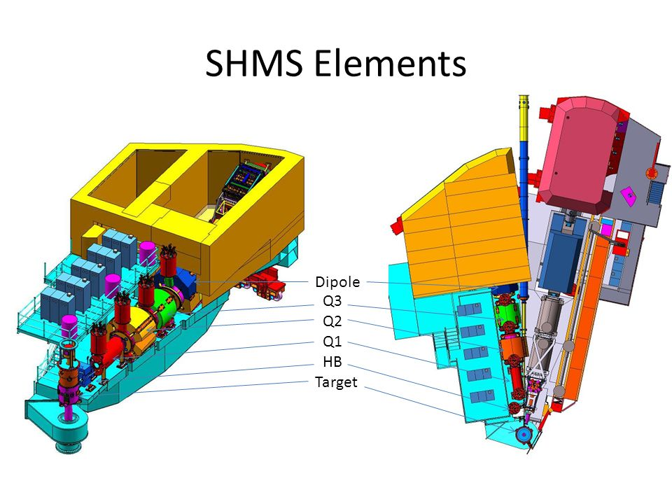 SHMS Elements Q3 Q2 Q1 HB Target Dipole