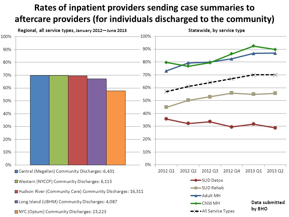 Regional, all service types, January 2012—June 2013 Statewide, by service type Rates of inpatient providers sending case summaries to aftercare providers (for individuals discharged to the community) Data submitted by BHO