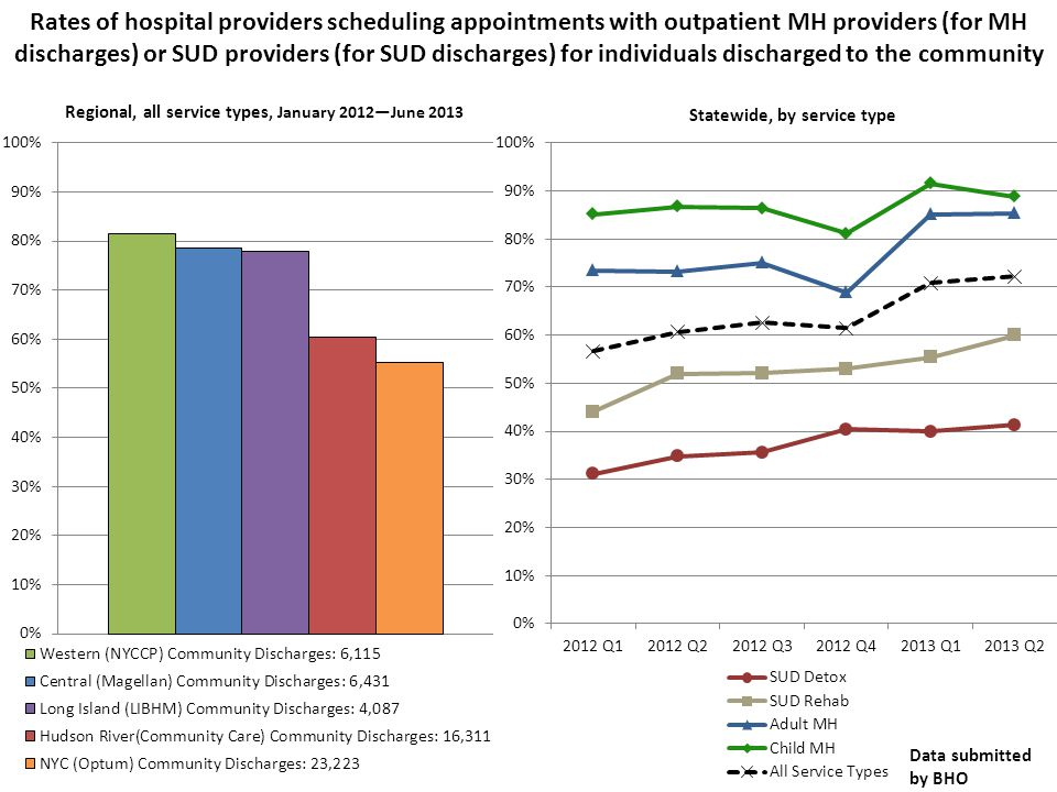 Regional, all service types, January 2012—June 2013 Statewide, by service type Rates of hospital providers scheduling appointments with outpatient MH providers (for MH discharges) or SUD providers (for SUD discharges) for individuals discharged to the community Data submitted by BHO
