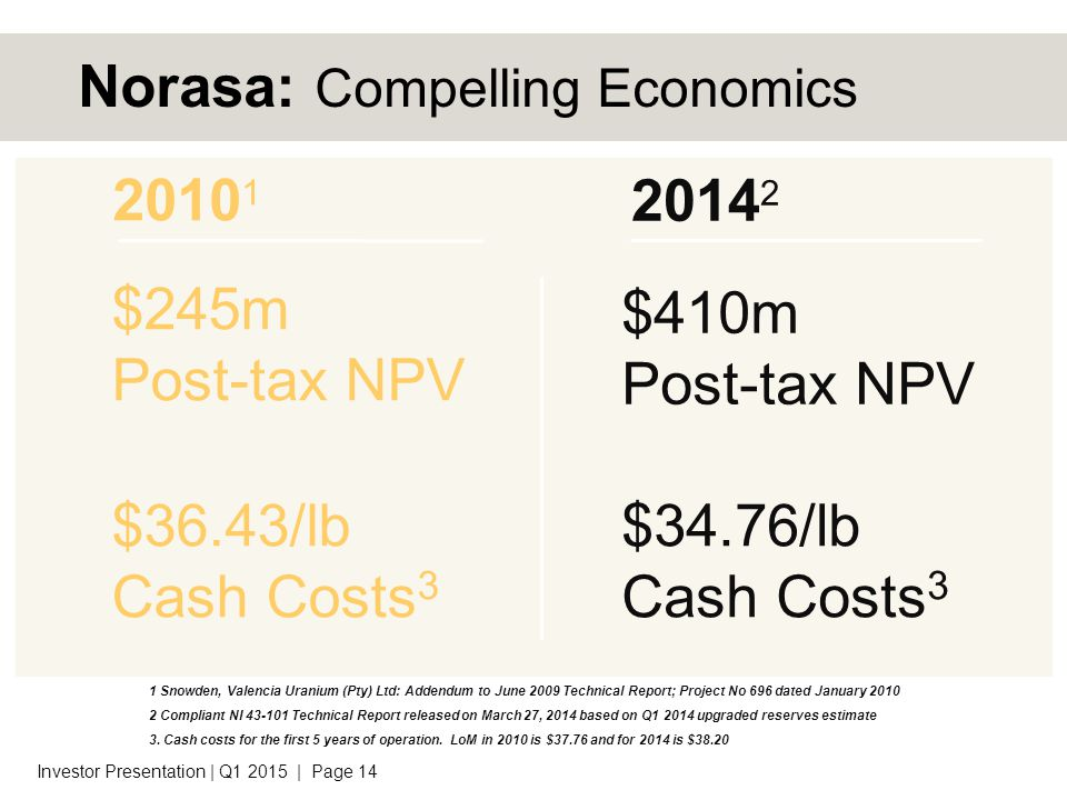 $245m Post-tax NPV $36.43/lb Cash Costs 3 Investor Presentation | Q1 2015 | Page 14 Norasa: Compelling Economics 1 Snowden, Valencia Uranium (Pty) Ltd: Addendum to June 2009 Technical Report; Project No 696 dated January 2010 2 Compliant NI 43-101 Technical Report released on March 27, 2014 based on Q1 2014 upgraded reserves estimate 3.