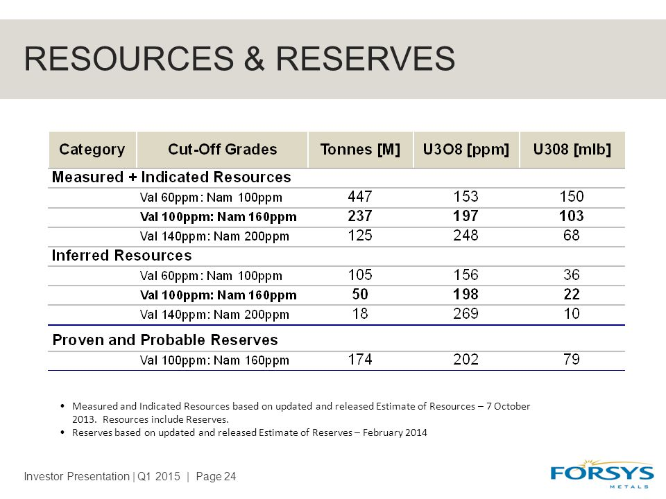 RESOURCES & RESERVES Investor Presentation | Q1 2015 | Page 24 Measured and Indicated Resources based on updated and released Estimate of Resources – 7 October 2013.