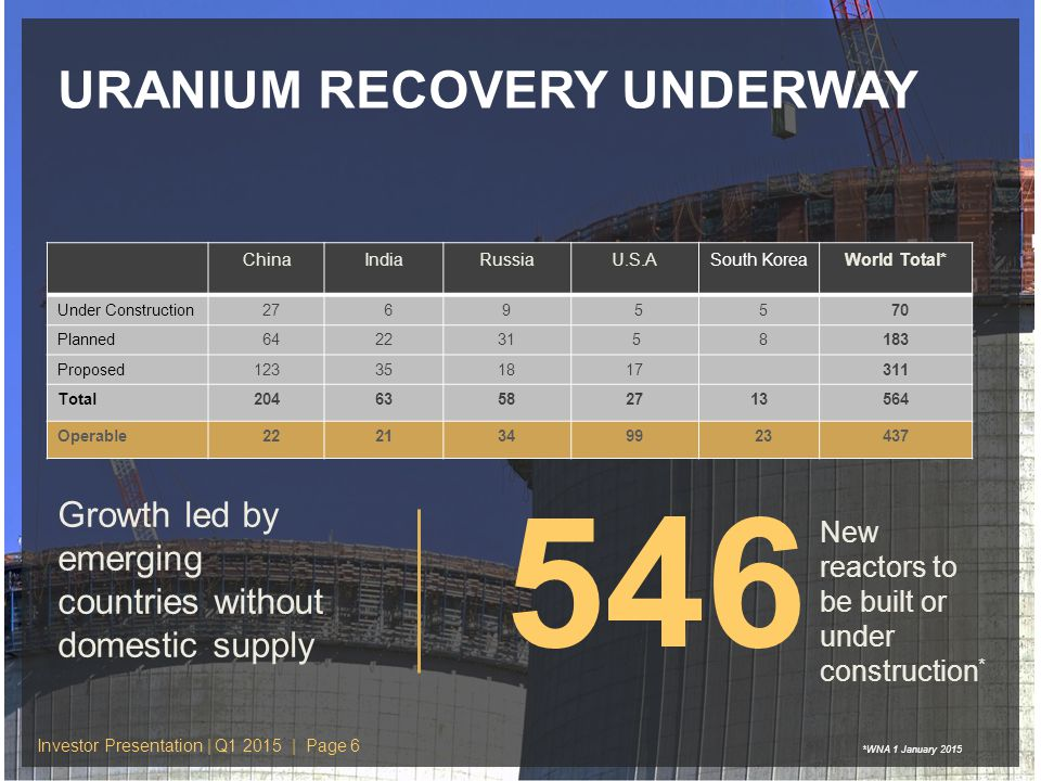 URANIUM RECOVERY UNDERWAY 546 New reactors to be built or under construction * ChinaIndiaRussiaU.S.ASouth KoreaWorld Total* Under Construction 27 69 5 5 70 Planned 642231 5 8183 Proposed123351817311 Total20463582713564 Operable 22213499 23437 Growth led by emerging countries without domestic supply Investor Presentation | Q1 2015 | Page 6 *WNA 1 January 2015