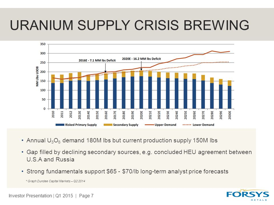 URANIUM SUPPLY CRISIS BREWING Annual U 3 O 8 demand 180M lbs but current production supply 150M lbs Gap filled by declining secondary sources, e.g.