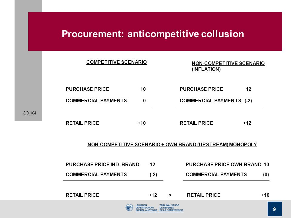 8/01/04 9 Procurement: anticompetitive collusion COMPETITIVE SCENARIO NON-COMPETITIVE SCENARIO (INFLATION) PURCHASE PRICE10PURCHASE PRICE12 COMMERCIAL