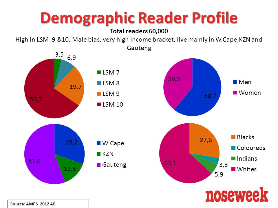 4 Total readers 60,000 High in LSM 9 &10, Male bias, very high income bracket, live mainly in W.Cape,KZN and Gauteng Source: AMPS 2012 AB Demographic Reader Profile