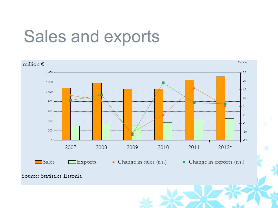 Sales and exports
