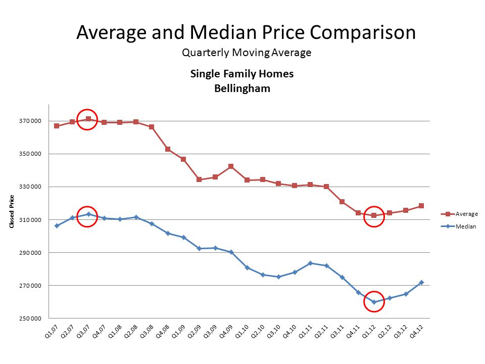 Average and Median Price Comparison Quarterly Moving Average