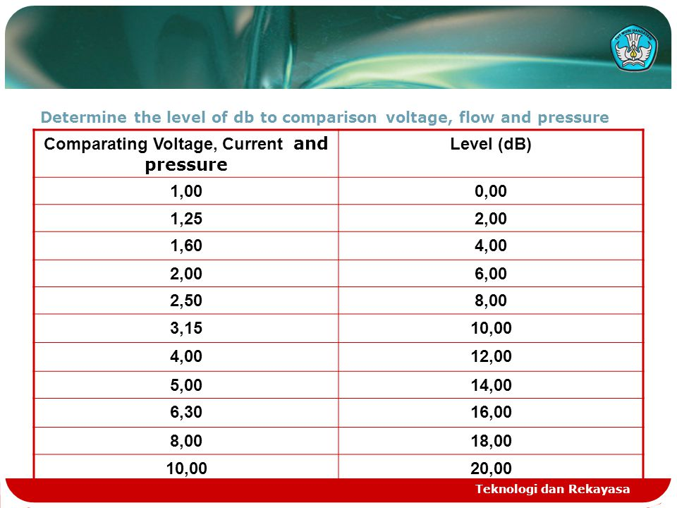 Teknologi dan Rekayasa Determine the level of db to comparison voltage, flow and pressure Comparating Voltage, Current and pressure Level (dB) 1,000,00 1,252,00 1,604,00 2,006,00 2,508,00 3,1510,00 4,0012,00 5,0014,00 6,3016,00 8,0018,00 10,0020,00