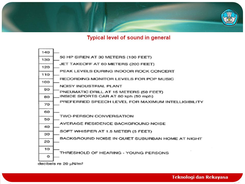 Teknologi dan Rekayasa Typical level of sound in general