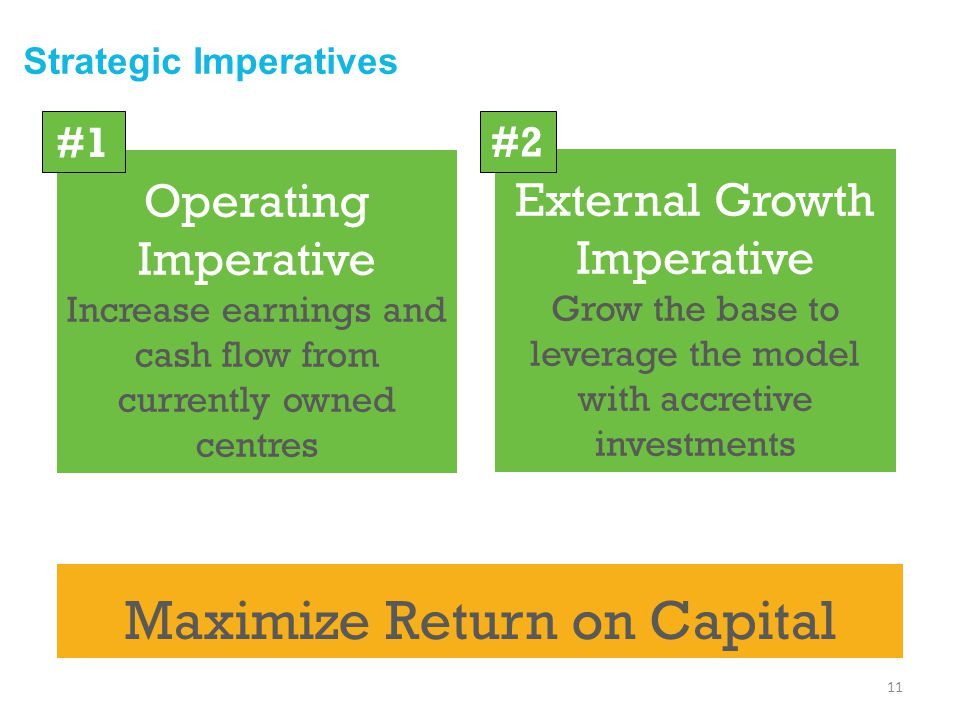Operating Imperative Increase earnings and cash flow from currently owned centres External Growth Imperative Grow the base to leverage the model with