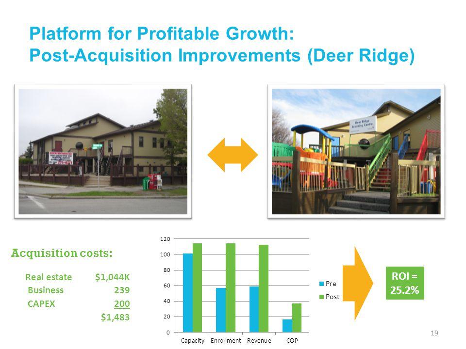 Platform for Profitable Growth: Post-Acquisition Improvements (Deer Ridge) 19 Acquisition costs: Real estate$1,044K Business239 CAPEX200 $1,483 ROI =
