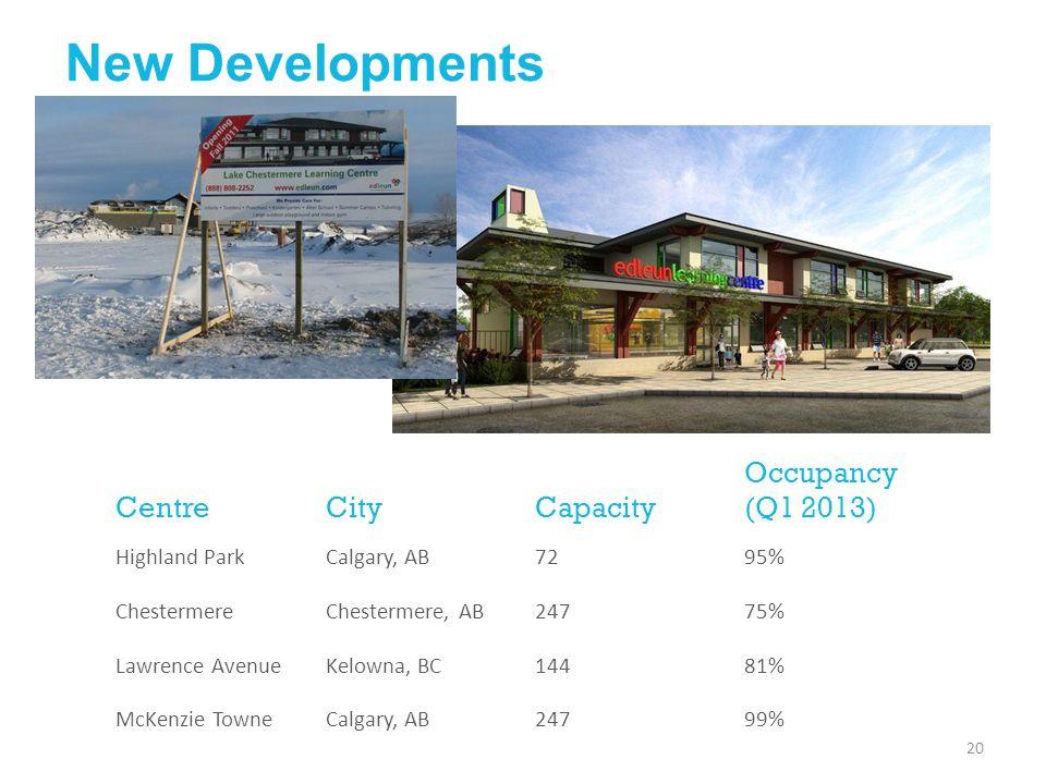 CentreCityCapacity Occupancy (Q1 2013) Highland ParkCalgary, AB7295% ChestermereChestermere, AB24775% Lawrence AvenueKelowna, BC14481% McKenzie TowneC