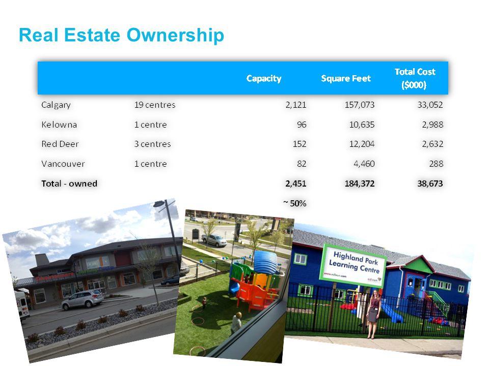 21 Real Estate Ownership