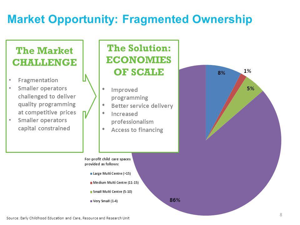 Platform for Profitable Growth: Post-Acquisition Improvements (Deer Ridge) 19 Acquisition costs: Real estate$1,044K Business239 CAPEX200 $1,483 ROI = 25.2%