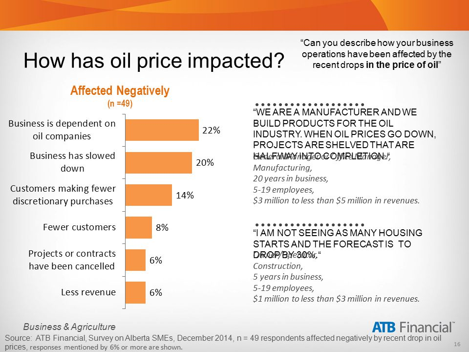 16 Business & Agriculture How has oil price impacted.
