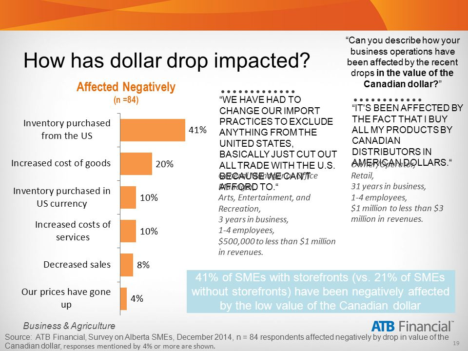 19 Business & Agriculture Source: ATB Financial, Survey on Alberta SMEs, December 2014, n = 84 respondents affected negatively by drop in value of the Canadian dollar, responses mentioned by 4% or more are shown..