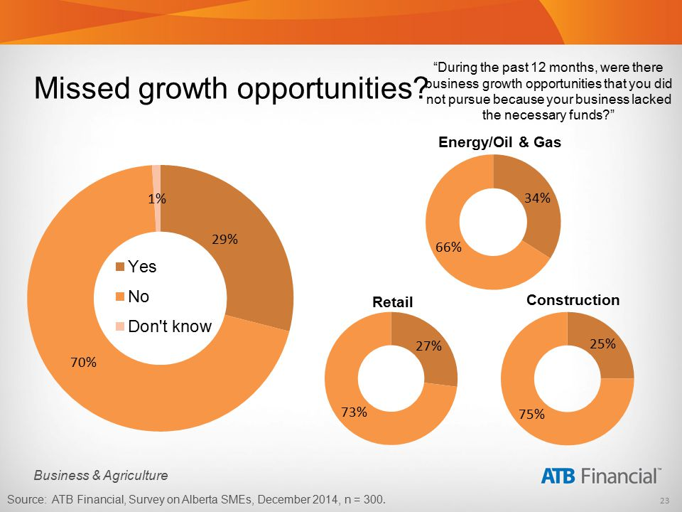 23 Business & Agriculture During the past 12 months, were there business growth opportunities that you did not pursue because your business lacked the necessary funds? Source: ATB Financial, Survey on Alberta SMEs, December 2014, n = 300.