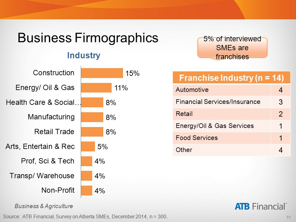 33 Business & Agriculture Business Firmographics Industry Franchise Industry (n = 14) Automotive 4 Financial Services/Insurance 3 Retail 2 Energy/Oil & Gas Services 1 Food Services 1 Other 4 5% of interviewed SMEs are franchises Source: ATB Financial, Survey on Alberta SMEs, December 2014, n = 300.
