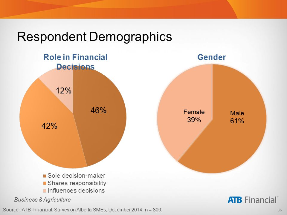 36 Business & Agriculture Respondent Demographics Role in Financial Decisions Gender Source: ATB Financial, Survey on Alberta SMEs, December 2014, n = 300.