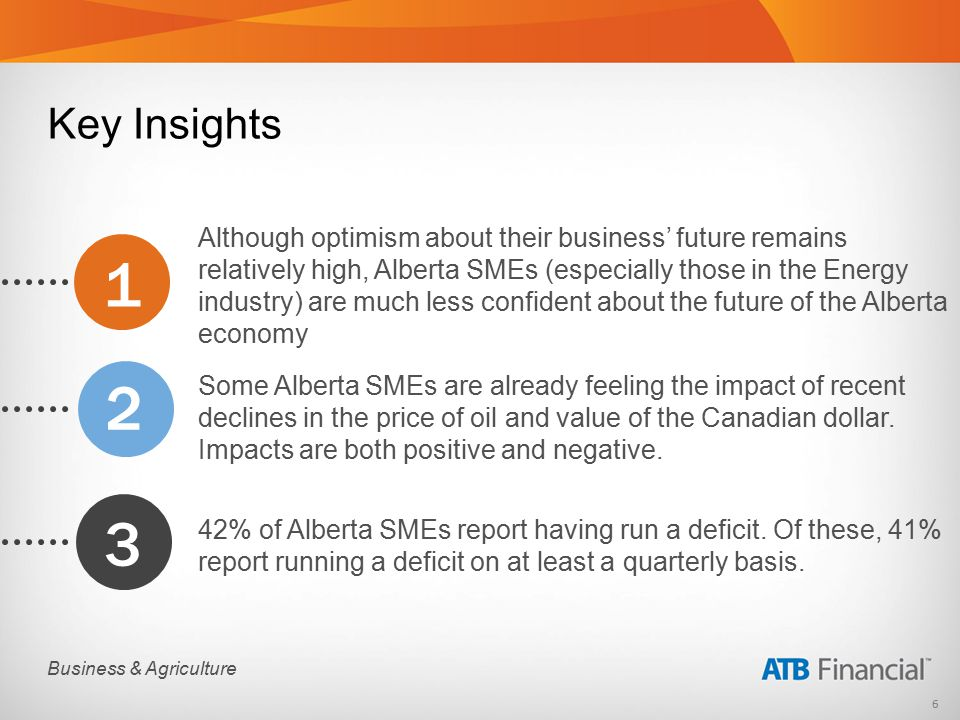 6 Business & Agriculture Although optimism about their business' future remains relatively high, Alberta SMEs (especially those in the Energy industry) are much less confident about the future of the Alberta economy Some Alberta SMEs are already feeling the impact of recent declines in the price of oil and value of the Canadian dollar.