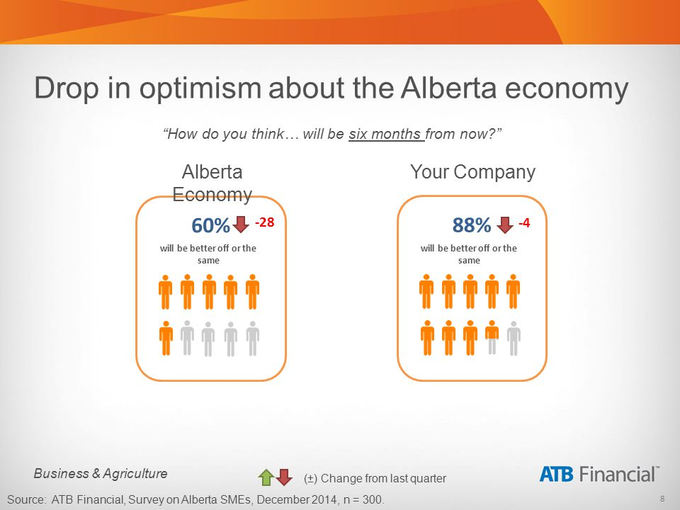 9 Business & Agriculture Specifically in Oil & Gas/Energy industry Alberta Economy 48% will be better off or the same Your Company 59% will be better off or the same How do you think… will be six months from now? Source: ATB Financial, Survey on Alberta SMEs, December 2014, n = 32 Energy/Oil and Gas industry respondents.