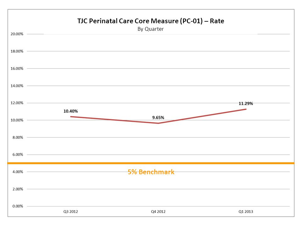 5% Benchmark TJC Perinatal Care Core Measure (PC-01) – Rate By Quarter