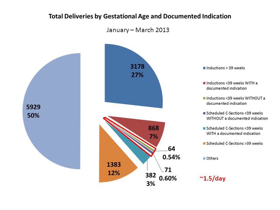 January – March 2013 Total Bar = Denominator (Measure Population) Red Section = Numerator (Non-medically Indicated Scheduled Deliveries) (# indicates number of non-medically indicated scheduled deliveries) Blue Section = Remainder (Non-scheduled Deliveries) TJC Perinatal Care Core Measure (PC-01) – Numerator and Denominator