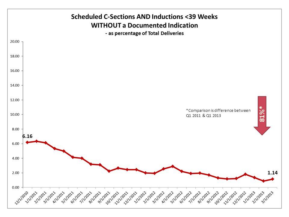 Baseline Data: Dec 2010 – March 2011 -- January – March 2013 26 Hospitals 6 Hospitals 28 Hospitals