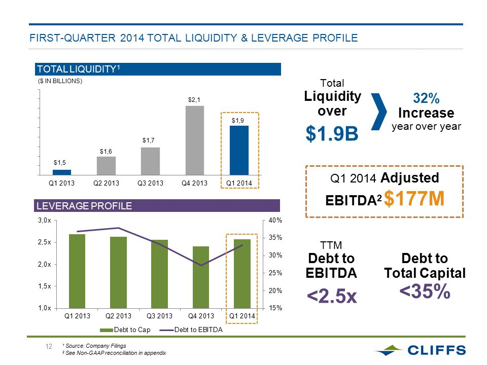 12 FIRST-QUARTER 2014 TOTAL LIQUIDITY & LEVERAGE PROFILE 1 Source: Company Filings 2 See Non-GAAP reconciliation in appendix.