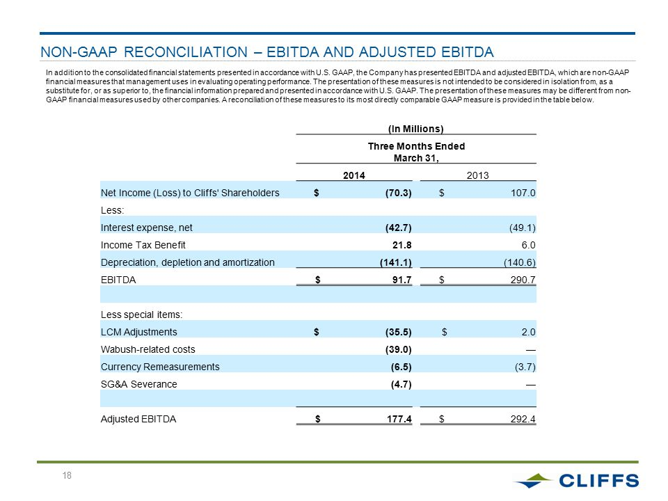 18 NON-GAAP RECONCILIATION – EBITDA AND ADJUSTED EBITDA 18 In addition to the consolidated financial statements presented in accordance with U.S.