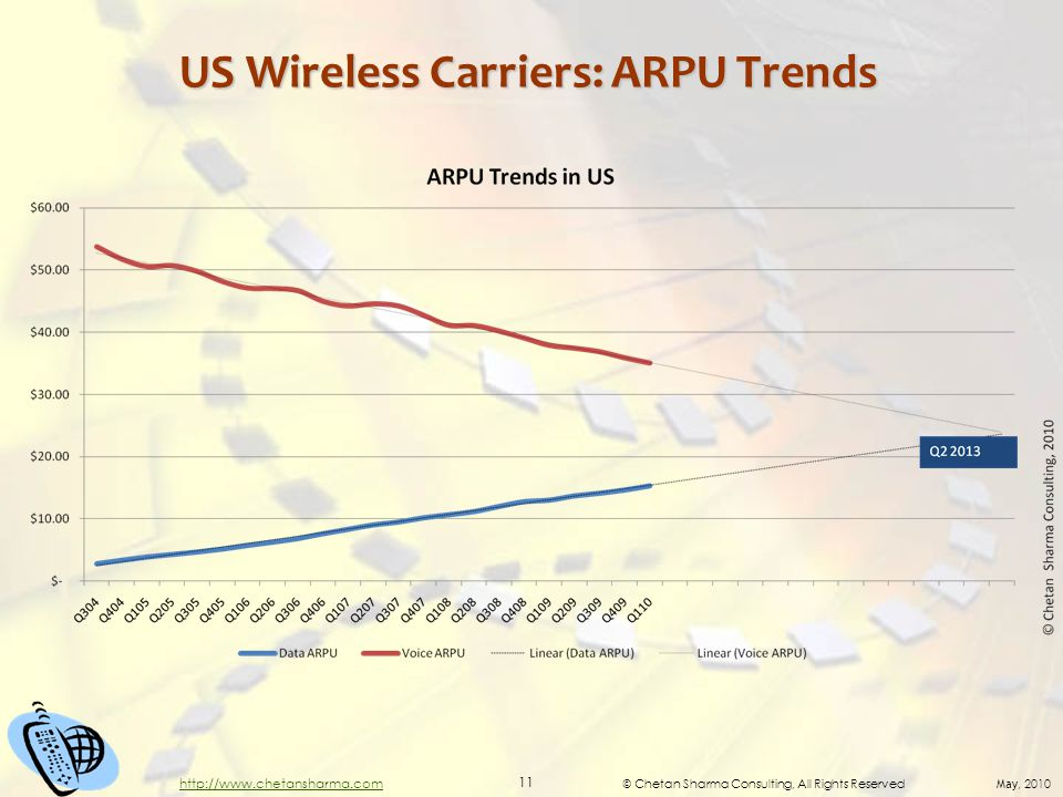 © Chetan Sharma Consulting, All Rights Reserved May, 2010 11 http://www.chetansharma.com US Wireless Carriers: ARPU Trends