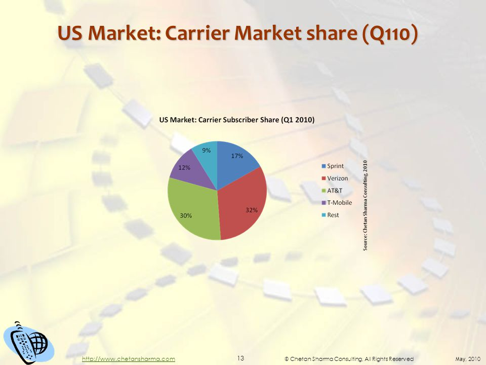 © Chetan Sharma Consulting, All Rights Reserved May, 2010 13 http://www.chetansharma.com US Market: Carrier Market share (Q110)
