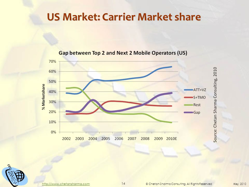 © Chetan Sharma Consulting, All Rights Reserved May, 2010 14 http://www.chetansharma.com US Market: Carrier Market share