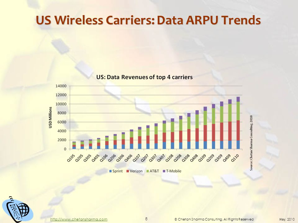 © Chetan Sharma Consulting, All Rights Reserved May, 2010 8 http://www.chetansharma.com US Wireless Carriers: Data ARPU Trends