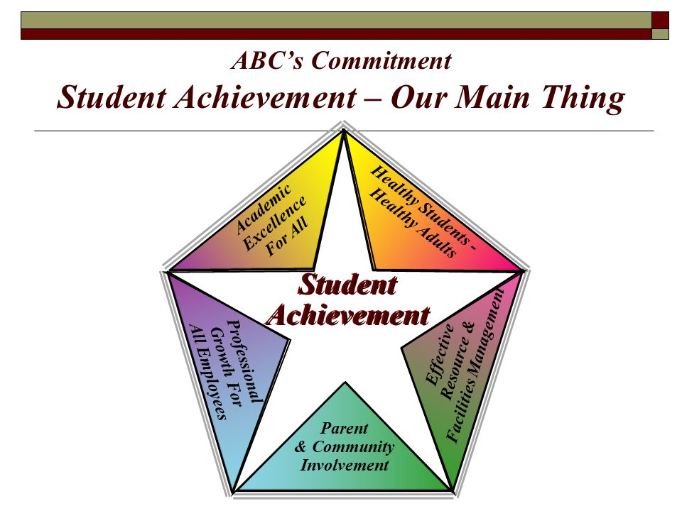 Professional Growth For All Employees Effective Resource & Facilities Management Academic Excellence For All Parent & Community Involvement Healthy Students - Healthy Adults Student Achievement Student Achievement ABC's Commitment Student Achievement – Our Main Thing