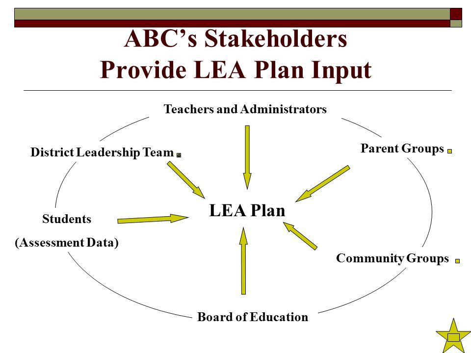 ABC's Stakeholders Provide LEA Plan Input Parent Groups Students (Assessment Data) Community Groups Teachers and Administrators District Leadership Team LEA Plan Board of Education