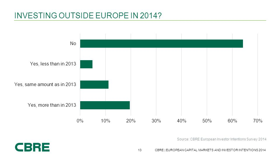 13 CBRE | EUROPEAN CAPITAL MARKETS AND INVESTOR INTENTIONS 2014 INVESTING OUTSIDE EUROPE IN 2014? Source: CBRE European Investor Intentions Survey 201