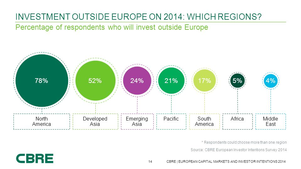 14 CBRE | EUROPEAN CAPITAL MARKETS AND INVESTOR INTENTIONS 2014 Source: CBRE European Investor Intentions Survey 2014 INVESTMENT OUTSIDE EUROPE ON 201