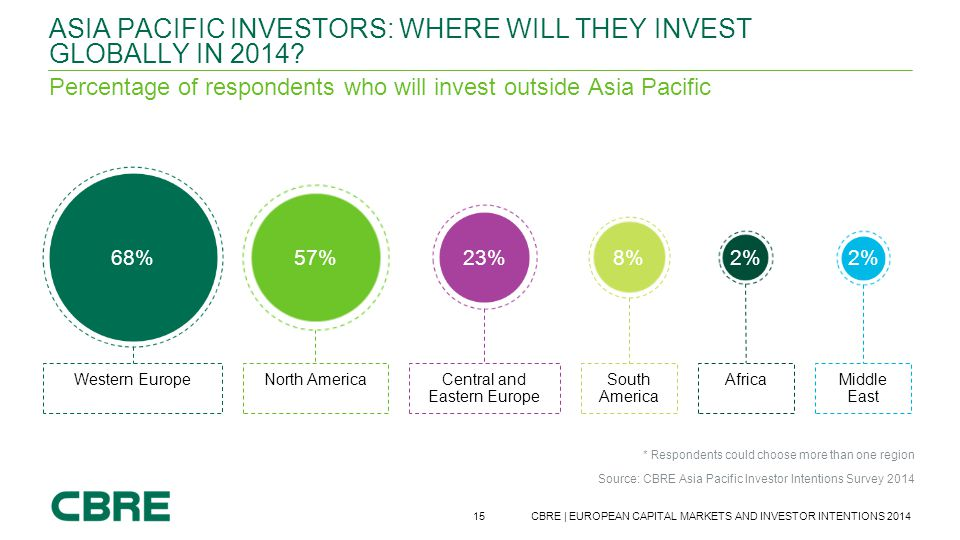 15 CBRE | EUROPEAN CAPITAL MARKETS AND INVESTOR INTENTIONS 2014 Source: CBRE Asia Pacific Investor Intentions Survey 2014 ASIA PACIFIC INVESTORS: WHER