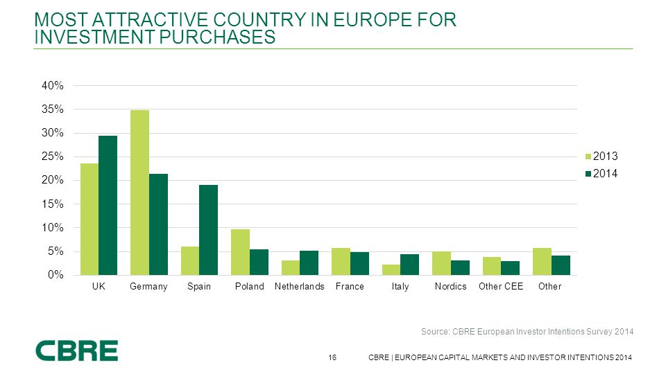 16 CBRE | EUROPEAN CAPITAL MARKETS AND INVESTOR INTENTIONS 2014 MOST ATTRACTIVE COUNTRY IN EUROPE FOR INVESTMENT PURCHASES Source: CBRE European Inves