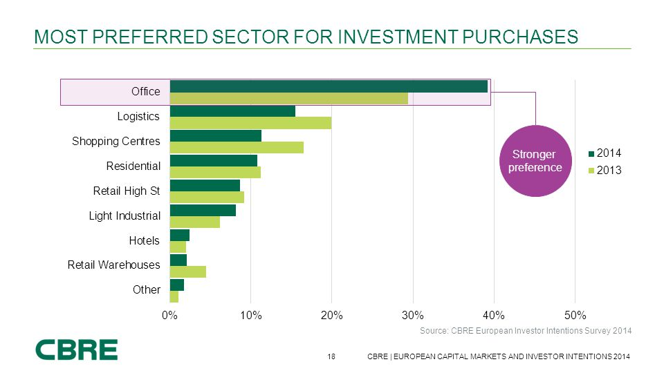 18 CBRE | EUROPEAN CAPITAL MARKETS AND INVESTOR INTENTIONS 2014 MOST PREFERRED SECTOR FOR INVESTMENT PURCHASES Source: CBRE European Investor Intentio