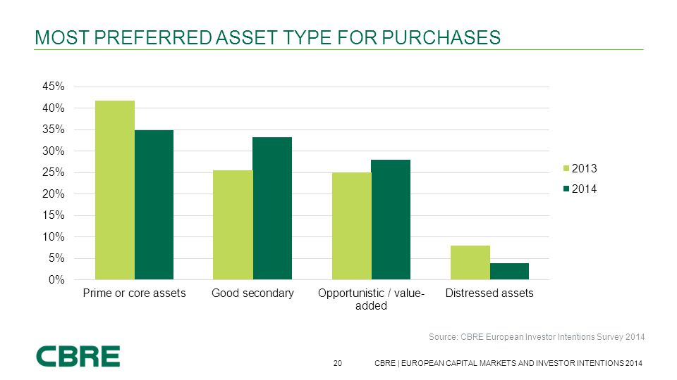 20 CBRE | EUROPEAN CAPITAL MARKETS AND INVESTOR INTENTIONS 2014 MOST PREFERRED ASSET TYPE FOR PURCHASES Source: CBRE European Investor Intentions Surv