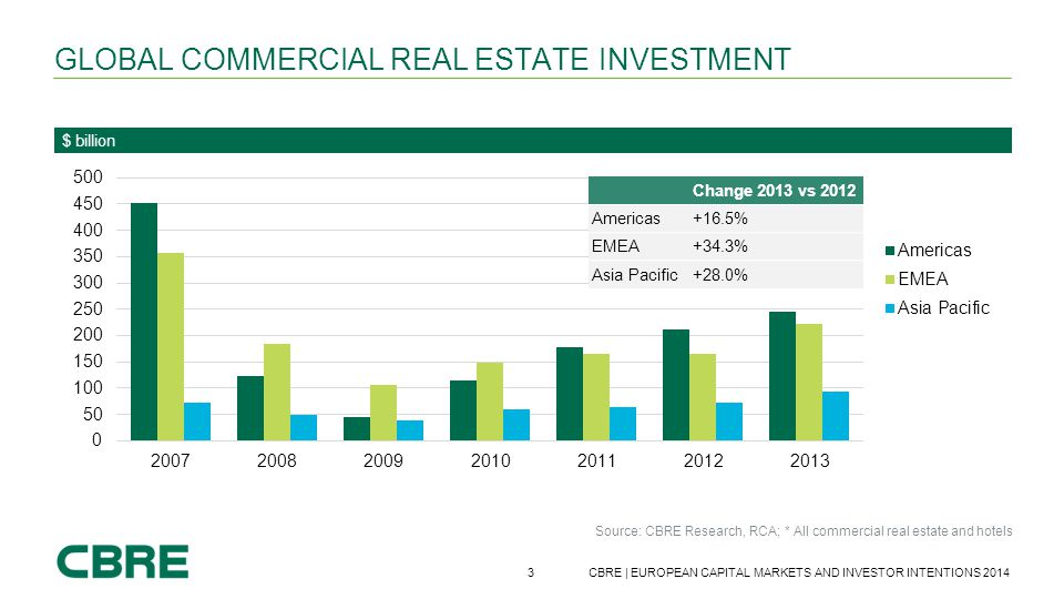 3 CBRE | EUROPEAN CAPITAL MARKETS AND INVESTOR INTENTIONS 2014 GLOBAL COMMERCIAL REAL ESTATE INVESTMENT $ billion Source: CBRE Research, RCA; * All co