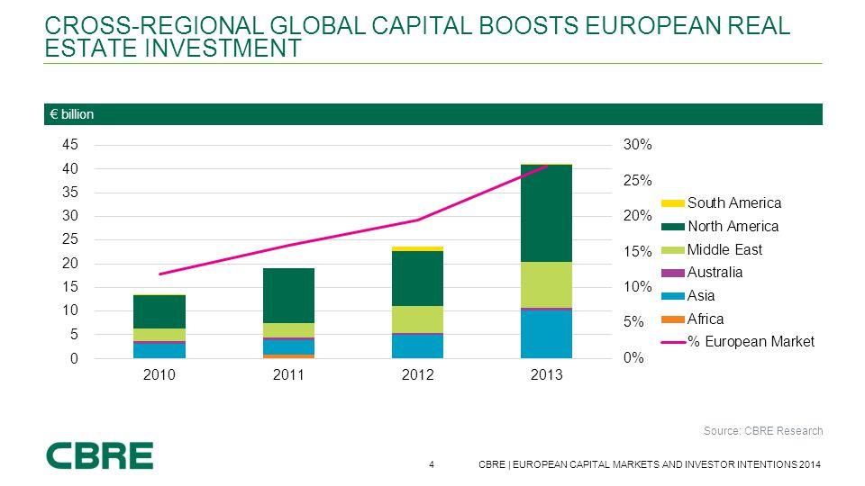 4 CBRE | EUROPEAN CAPITAL MARKETS AND INVESTOR INTENTIONS 2014 € billion Source: CBRE Research CROSS-REGIONAL GLOBAL CAPITAL BOOSTS EUROPEAN REAL ESTA
