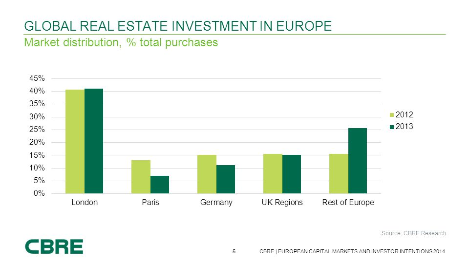 5 CBRE | EUROPEAN CAPITAL MARKETS AND INVESTOR INTENTIONS 2014 GLOBAL REAL ESTATE INVESTMENT IN EUROPE Market distribution, % total purchases Source: