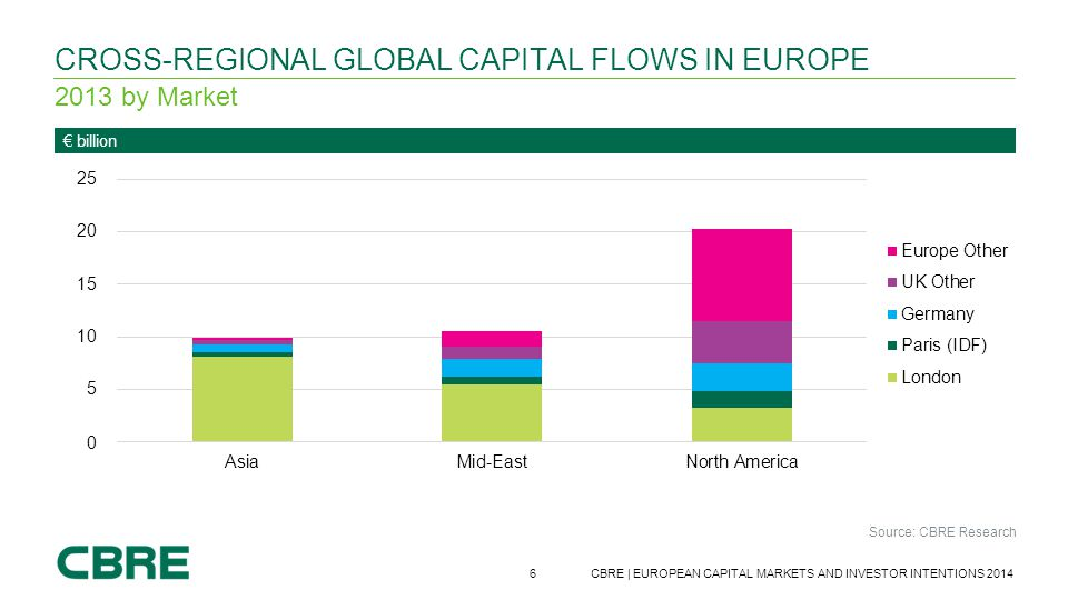6 CBRE | EUROPEAN CAPITAL MARKETS AND INVESTOR INTENTIONS 2014 € billion CROSS-REGIONAL GLOBAL CAPITAL FLOWS IN EUROPE 2013 by Market Source: CBRE Res