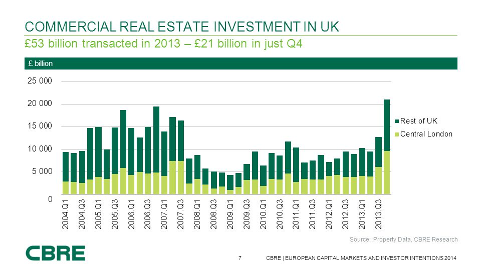 7 CBRE | EUROPEAN CAPITAL MARKETS AND INVESTOR INTENTIONS 2014 Source: Property Data, CBRE Research £ billion COMMERCIAL REAL ESTATE INVESTMENT IN UK