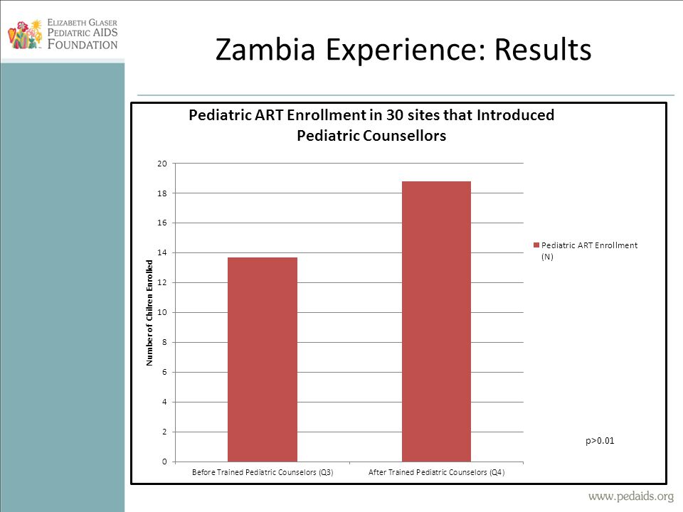 Zambia Experience: Results