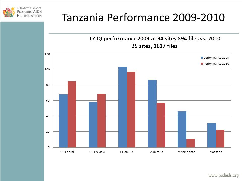 Tanzania Performance 2009-2010