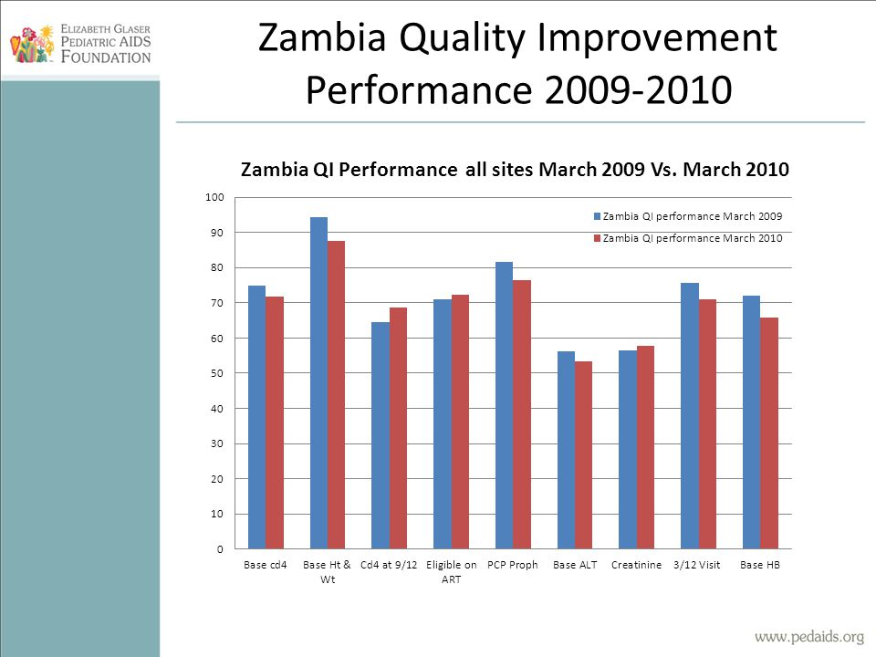 Zambia Quality Improvement Performance 2009-2010